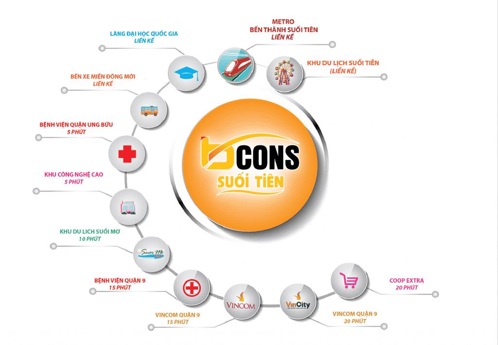 Kết nối Bcons Suối Tiên